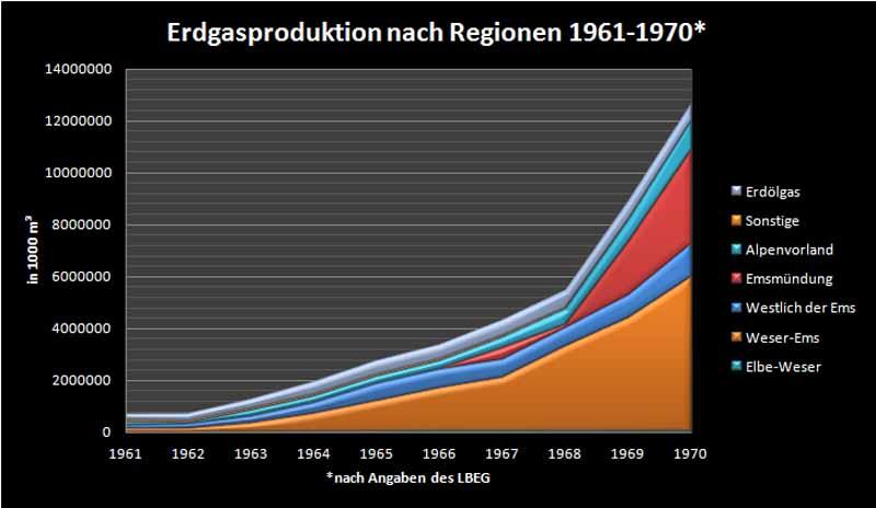 Erdgasproduktion 1961-1970