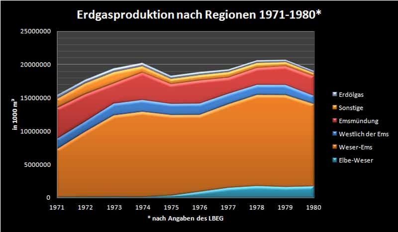 Erdgasproduktion 1971-1980