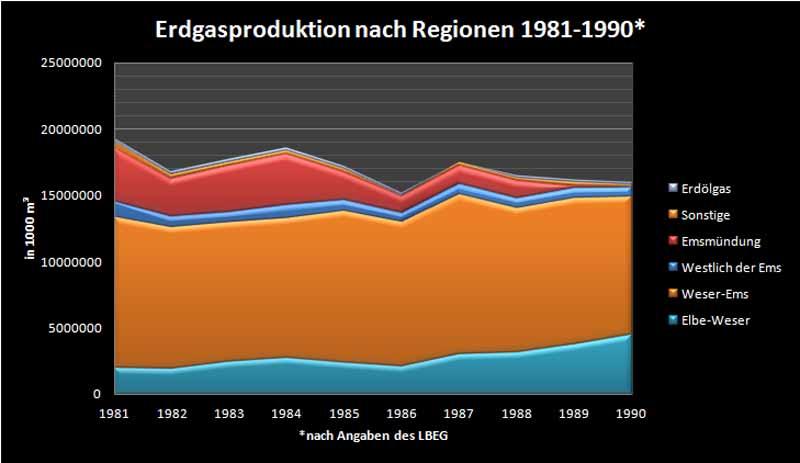 Erdgasproduktion 1981-1990