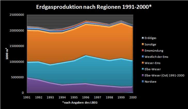 Erdgasproduktion 1991-2000