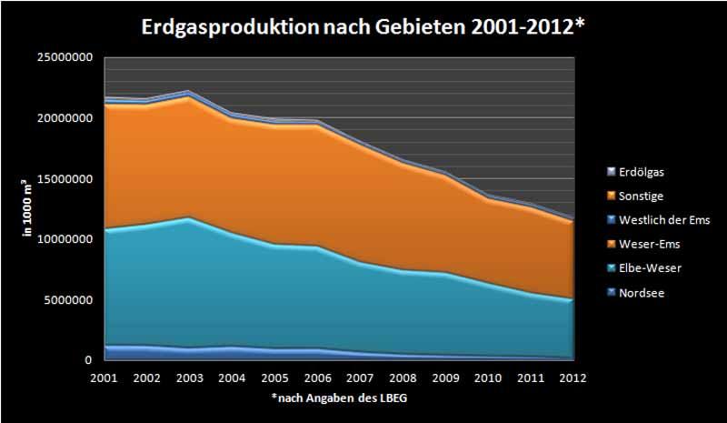 Erdgasproduktion 2000-2012