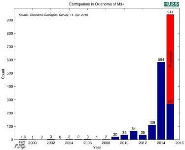 Risiko Fracking? Anstieg der Erdbebenaktivität hat mit der Fractechnik sehr wenig zu tun.