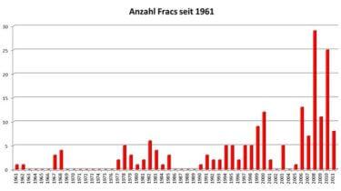 Anzahl der Fracs in Niedersachsen in Erdgaslagerstätten 1961-2011. Quelle: ExxonMobil