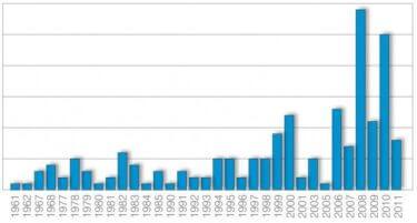 Anzahl der Fracmaßnahmen in Niedersachsen seit 1961. Quelle: