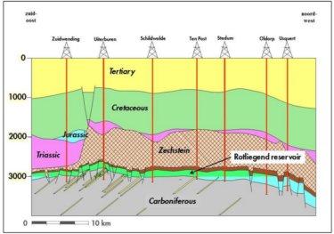 Geologischer Schnitt Erdgasfeld Groningen